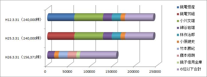 銚子電鉄の 「株主上位5者」 の持株グラフ