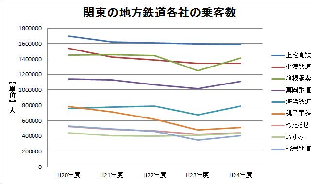 ※平20〜24年 関東地鉄の乗客数推移グラフ