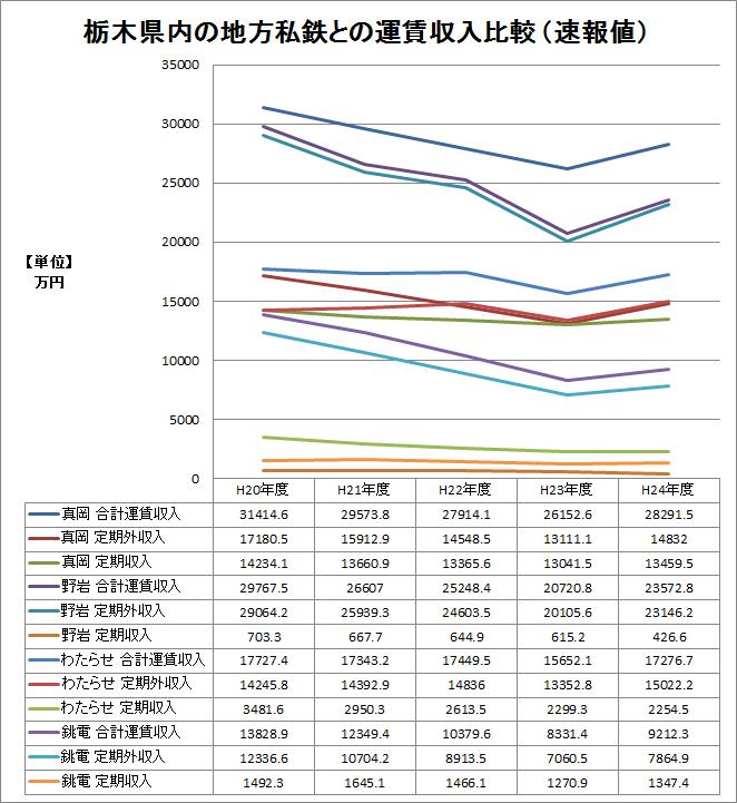 ※平20〜24年 栃木県内の地鉄との運賃収入比較グラフ