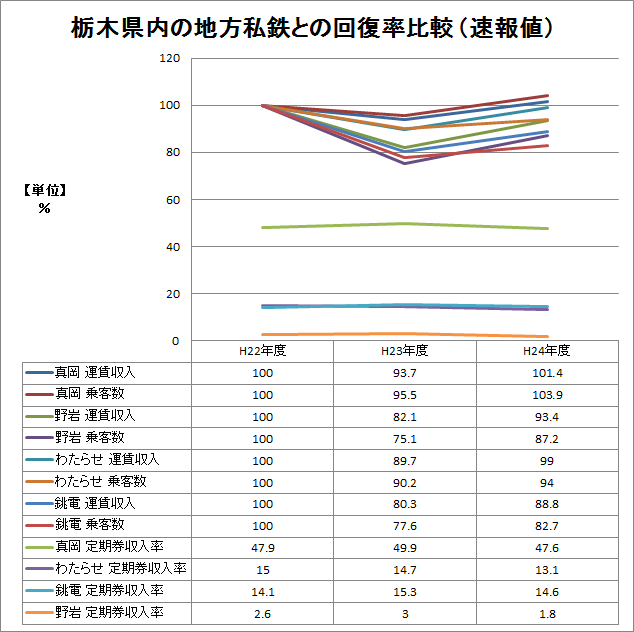 ※平22〜24年 栃木県内の地鉄との回復率比較グラフ