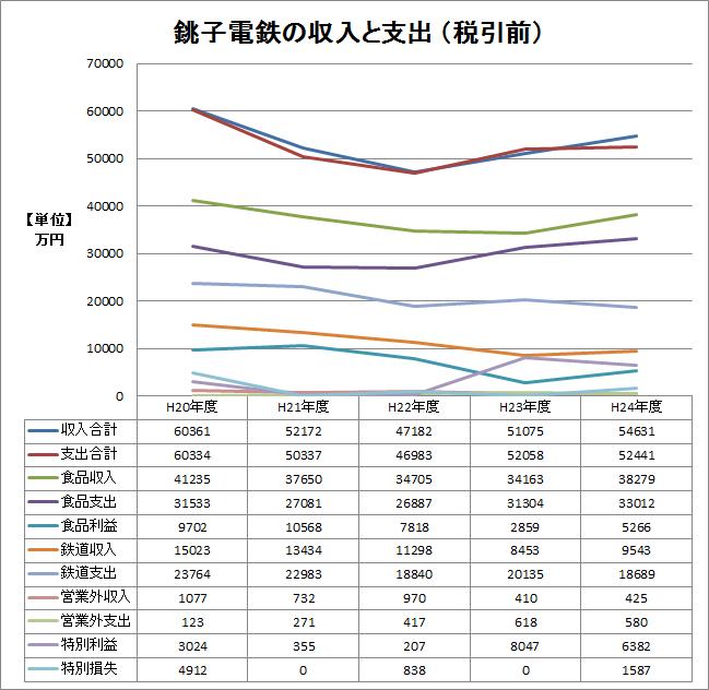※平20〜24年 収支推移グラフ