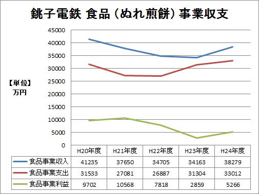 ※平20〜24年 食品事業の収支推移グラフ
