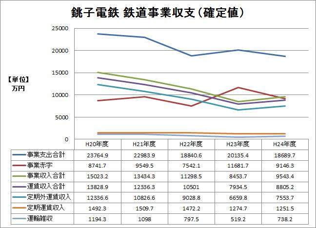 ※平20〜24年 鉄道事業収支(確定値)推移グラフ