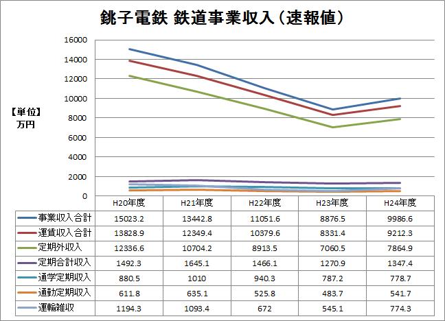※平20〜24年 鉄道事業収入(速報値)推移グラフ