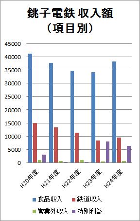 ※平20〜24年 項目別の収入額推移グラフ