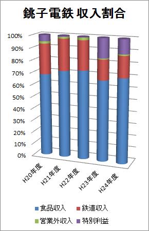 ※平20〜24年 収入割合推移グラフ