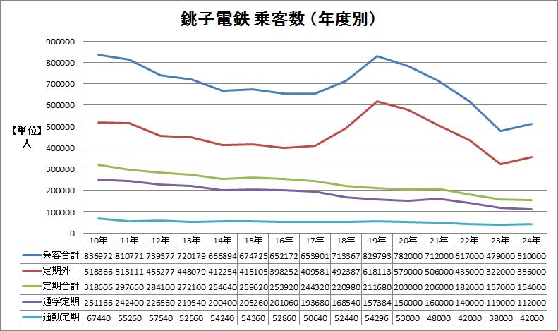 ※平10〜24年 乗客数の年度別推移グラフ