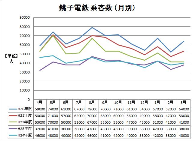 ※平20〜24年 乗客数の月別推移グラフ